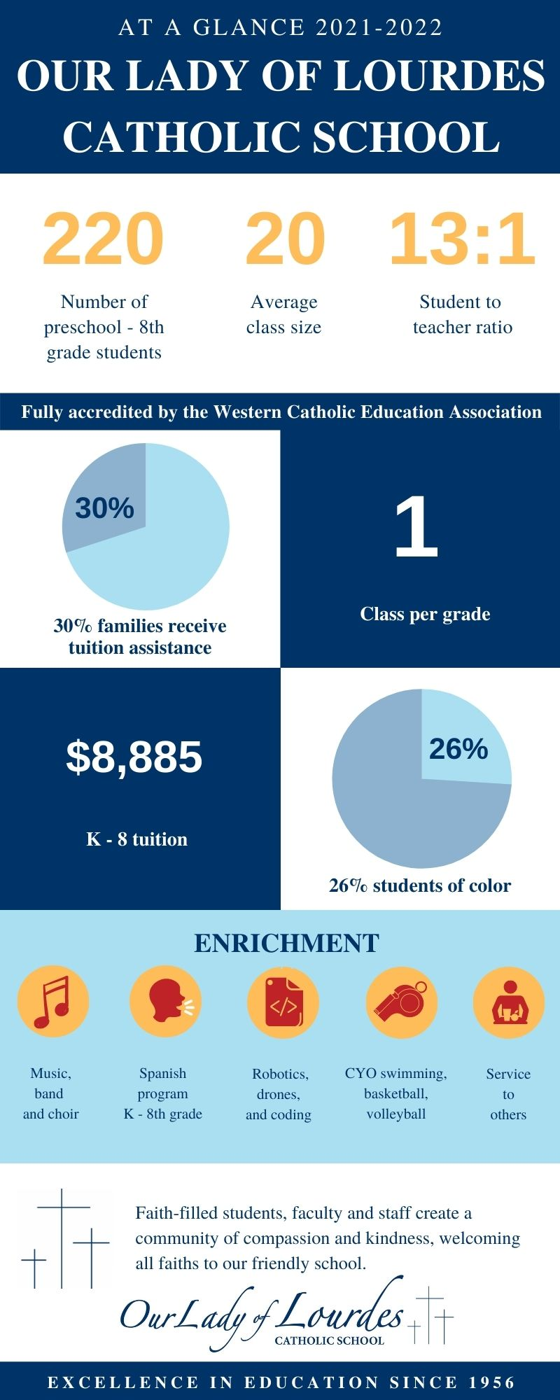 About us infographic for Our Lady of Lourdes Catholic School, Vancouver WA 2021-2022